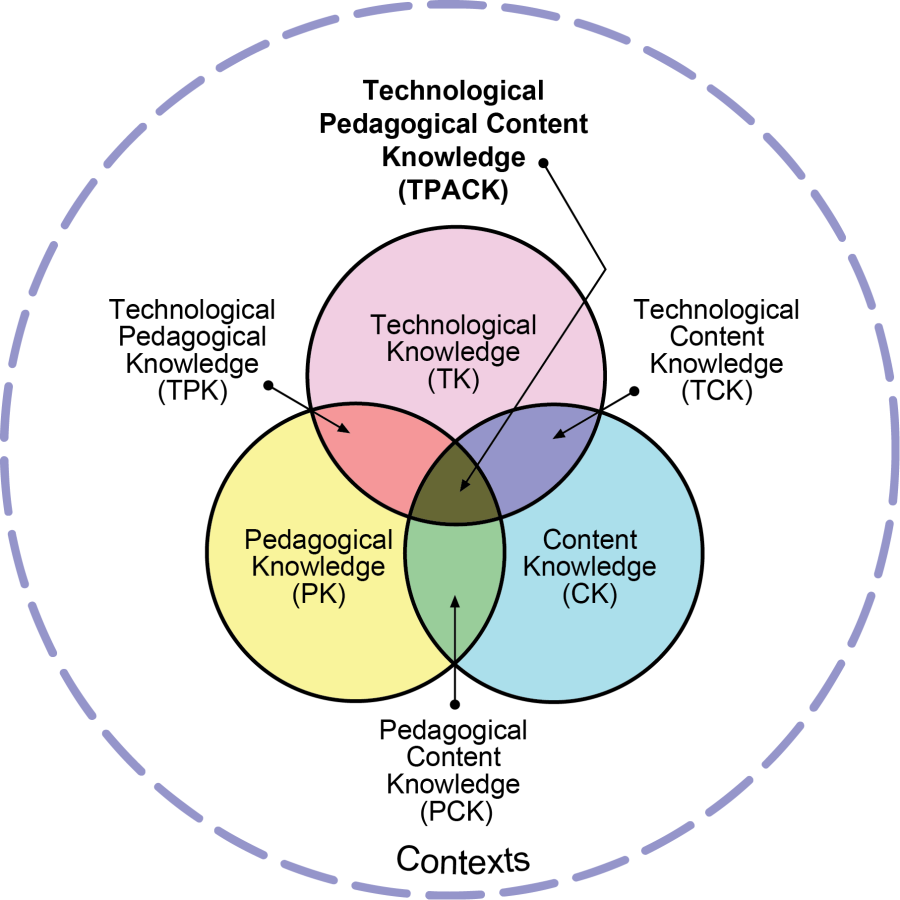 tpack-model blended learning